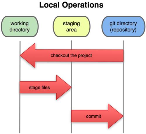 git directory